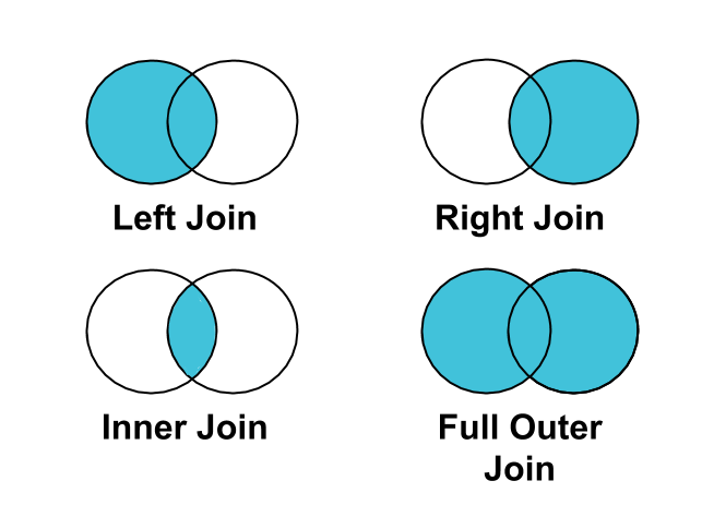 Outer Join Venn Diagram Electrical Wiring Diagrams